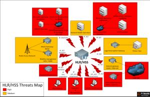 Une cartographie des serveurs HLL/HSS. Avec l'équivalent SS7 d'un « ping of death », il est possible de faire tomber le réseau téléphonique national d'un opérateur